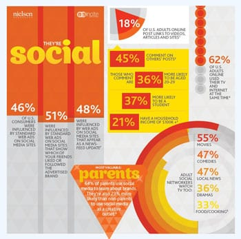 Infographic – Highest Value Digital Consumers – Social Media, Local Social Media and Mobile
