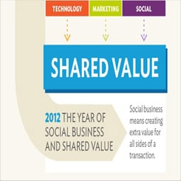 Social Business and the Growth of Shared Value [Infographic]