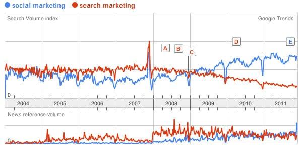 Social Marketing vs. Search Marketing