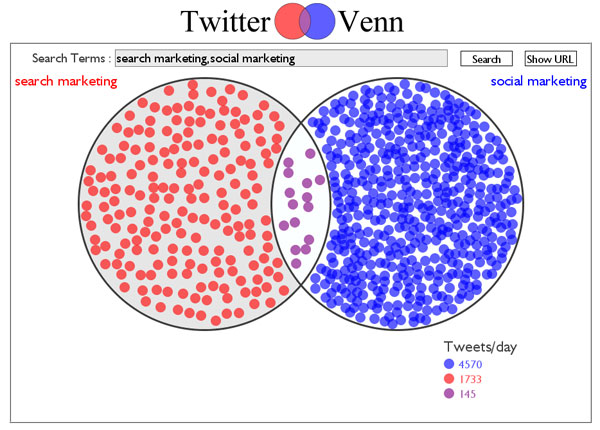 Social Marketing vs. Search Marketing - Twitter Venn Chart 11-03-2011