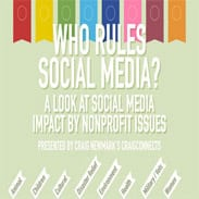 Who Rules Social Media [Infographic]: A Look at Social Media Impact by Nonprofit Issues