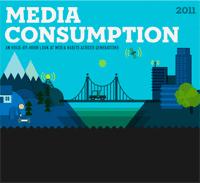 Media Consumption 2011 (Infographic)